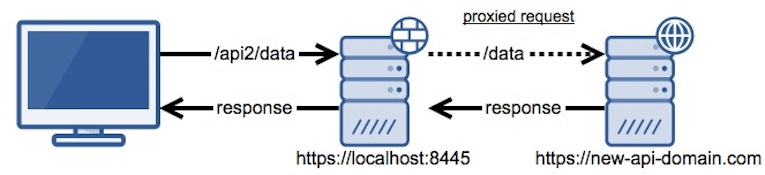 Webpack: Configuring webpack-dev-server - Bambielli's Blog